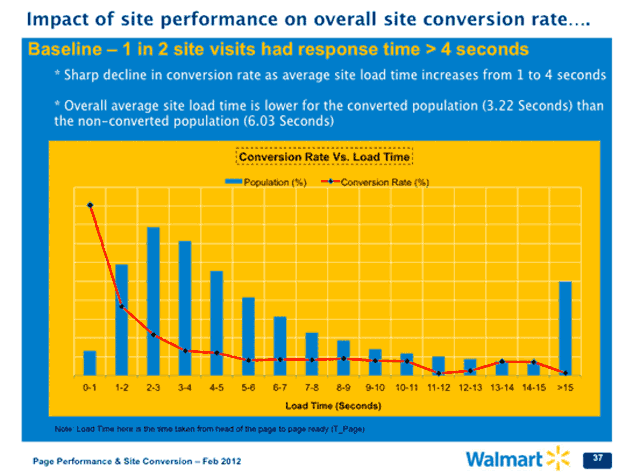 Page-load-times-and-conversion